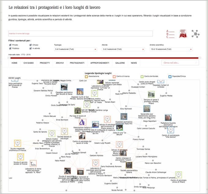 Mappa delle relazioni tra i protagonisti e i luoghi