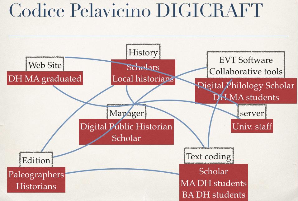 Grafico dell'organizzazione dell'équipe di lavoro