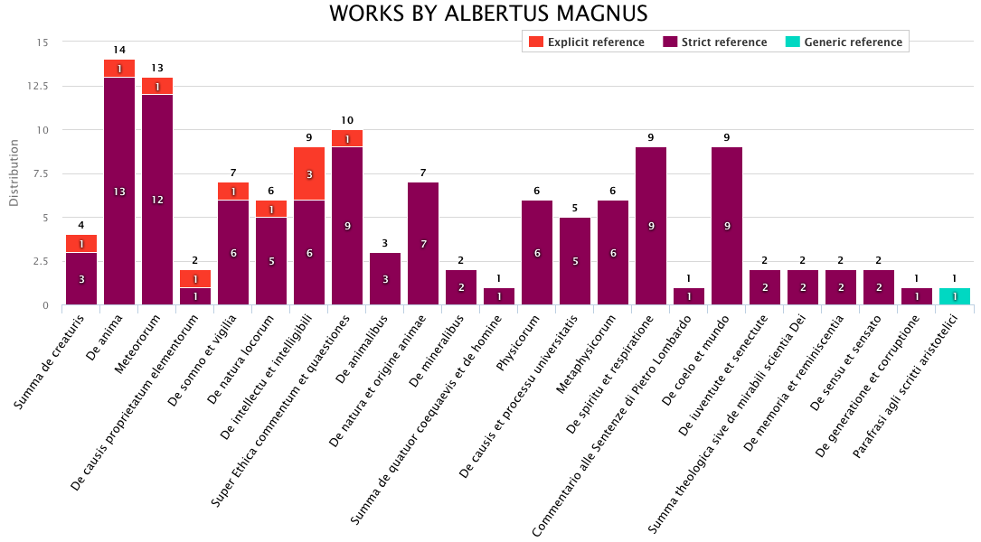 Distribution of the three types of reference in all primary sources authored by Albertus Magnus