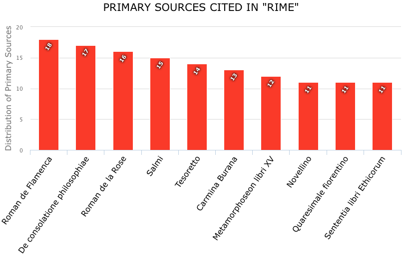 Distribution of the ten most-cited primary sources in Rime
