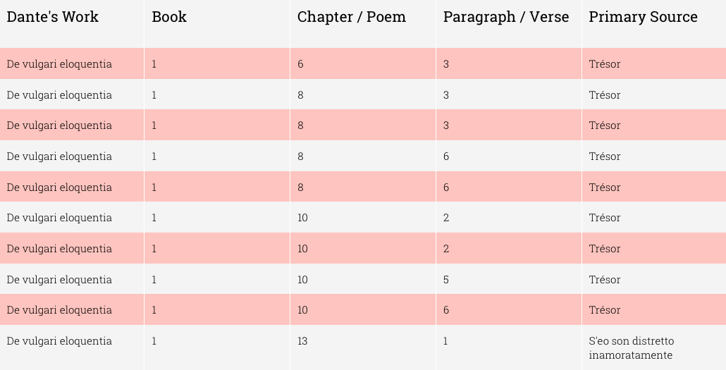 Table listing the first ten citations of Brunetto Latini in De vulgari eloquentia