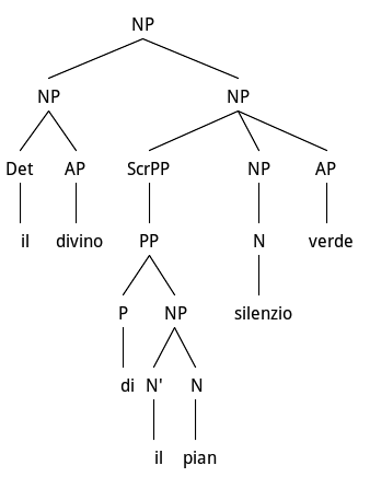 Hyperbaton and fronting of PP subject from Carducci