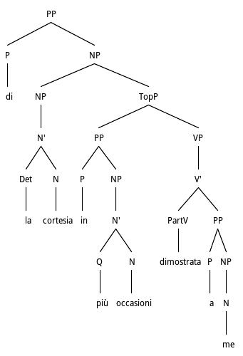 Tree structure for PP Adjunct Preposing in Participials