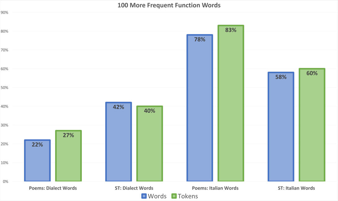 variation in the use of function words between published texts and street poetry