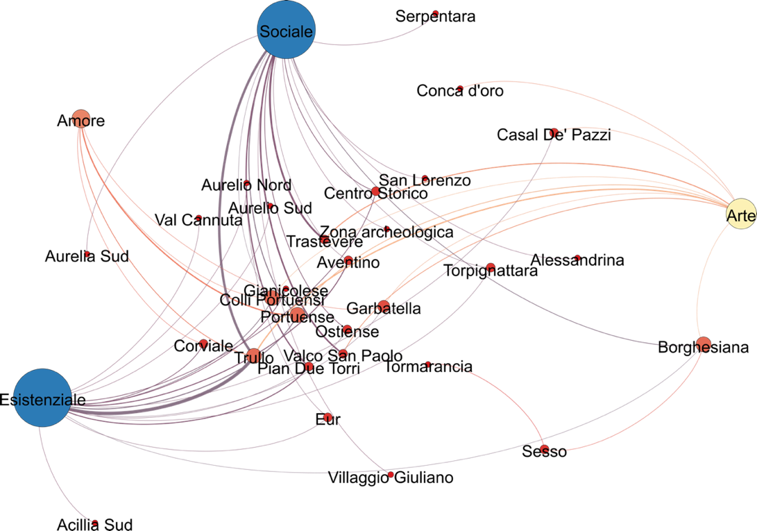 Gephi graph of relations between themes and districts