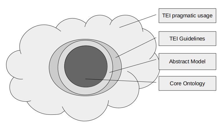 The TEI cloud