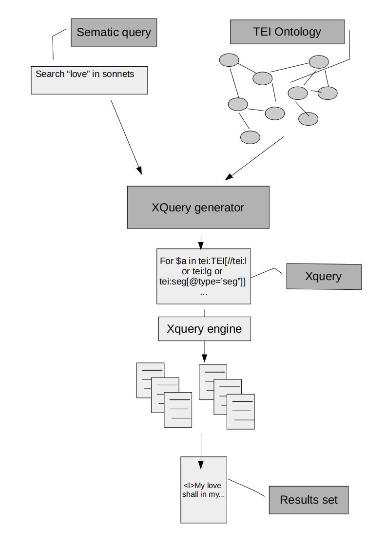 The schematic flow of a query generation based on a markup ontology