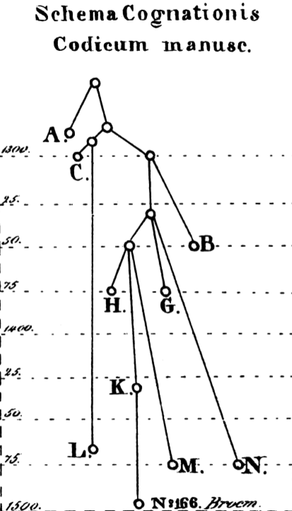 First stemma in a modern sense, 1827, identified as such by (Timpanaro 2005, p. 62).