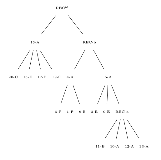 Iterative cluster tree on the toy tradition with missing texts 3, 7, 14, 18 and 0, unrooted.