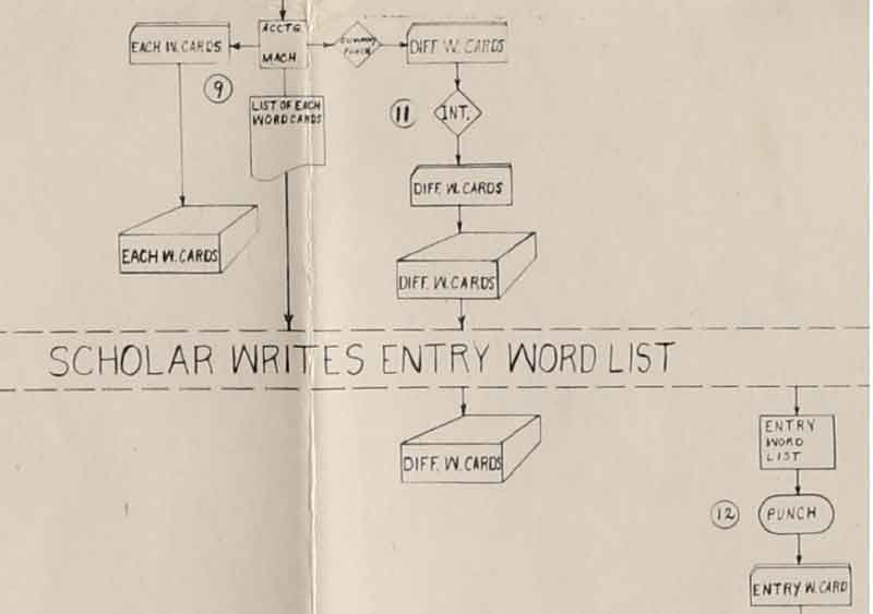 """Detail of """"Flow Chart: Mechanized Linguistic Analysis Project"""" 1952"""