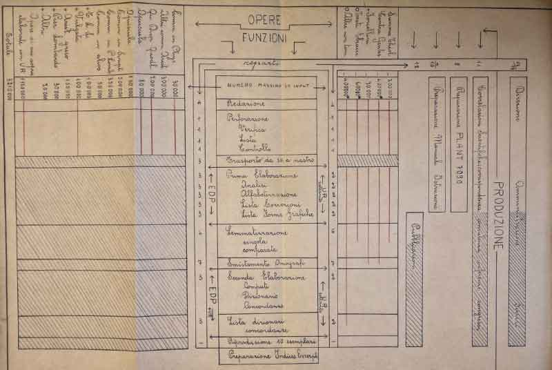 """Organigramma from """"Per Completare Lo Index Thomisticus…"""""""