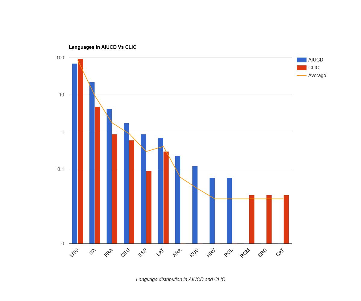Distribuzione delle lingue delle voci citate in AIUCD e CLiC-it