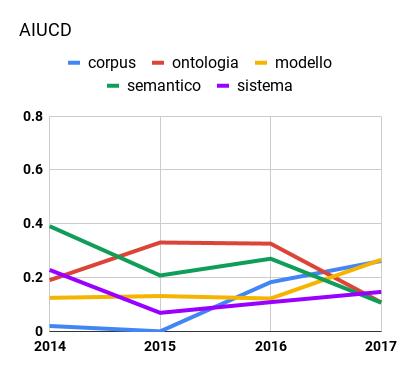 Trend di alcuni concetti-chiave comuni in AIUCD (sinistra) in base al loro peso normalizzato tra 0 e 1.