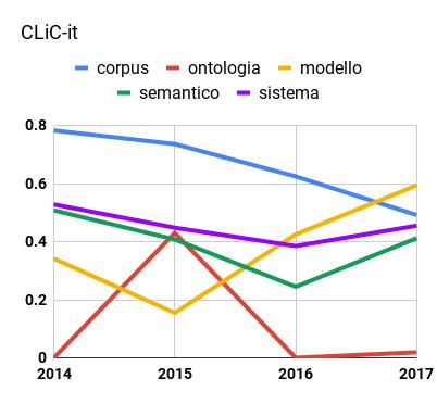 Trend di alcuni concetti-chiave comuni in CLiC-it in base al loro peso normalizzato tra 0 e 1.
