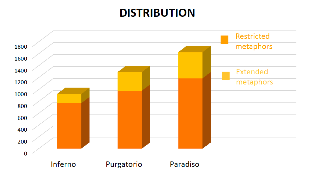 Distribution of restricted and extended metaphors in Dante's Commedia