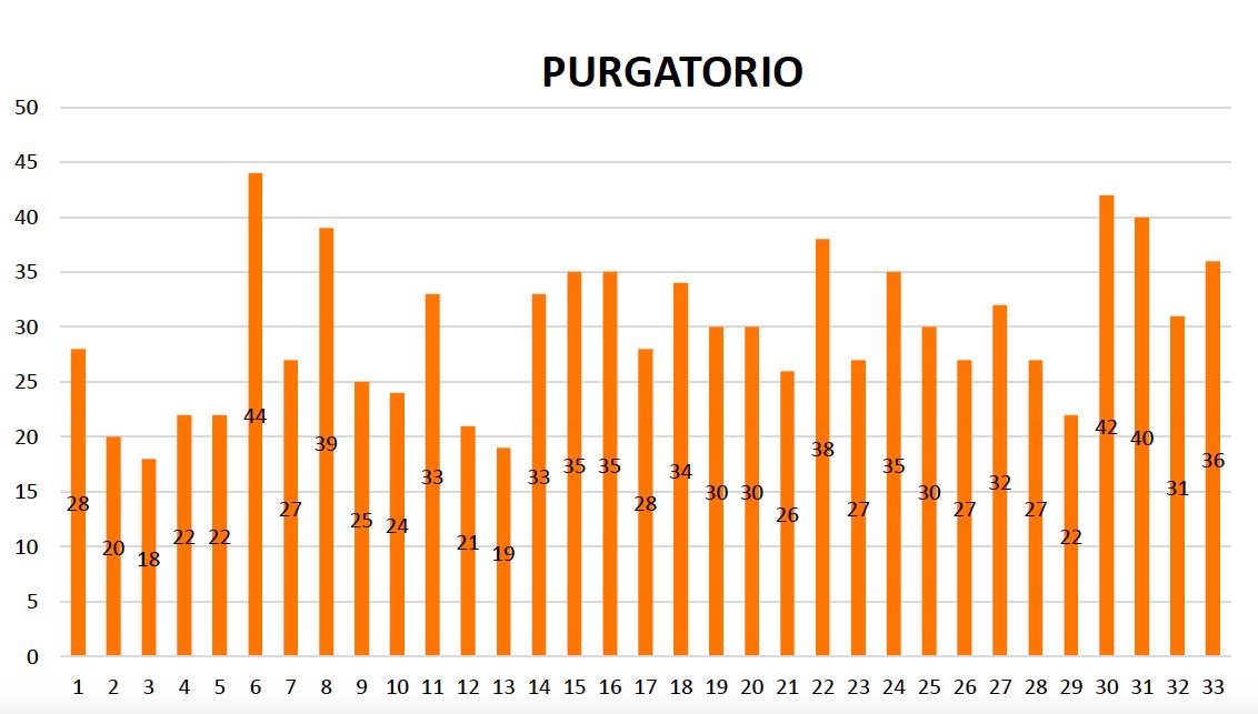 Metaphorical occurrences in the Purgatorio