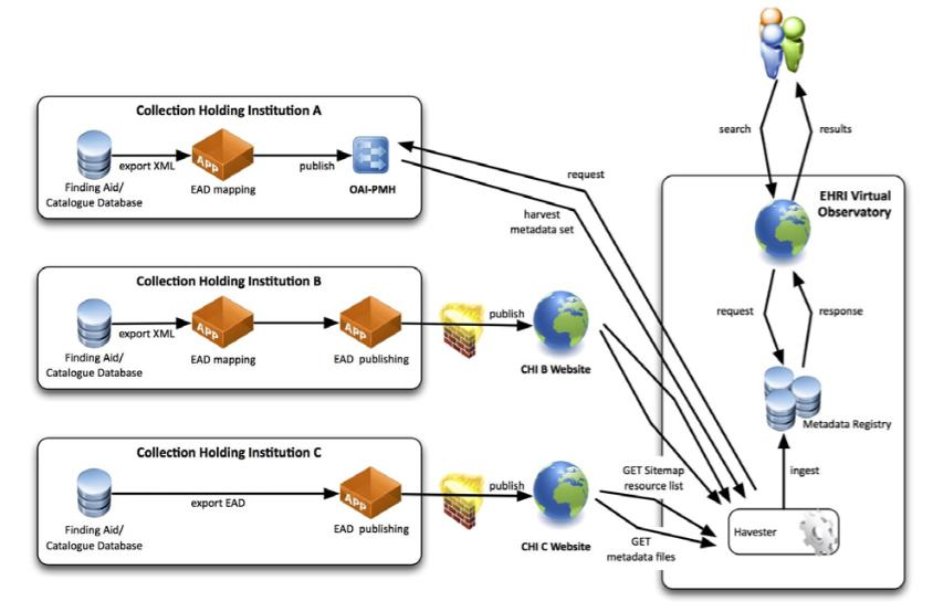 EHRI Data Infrastructure (EHRI D10.1 and D10.2 Collection description publishing services)