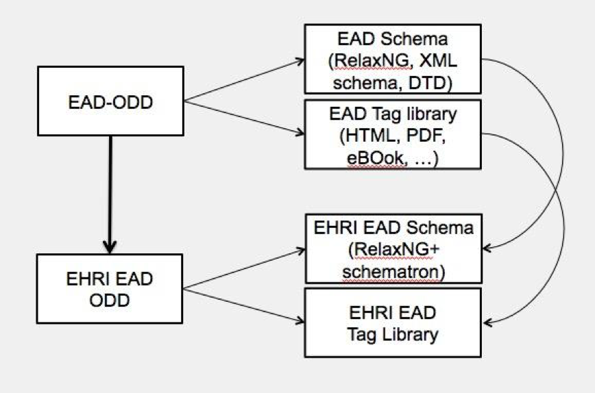 EHRI EAD ODD profile