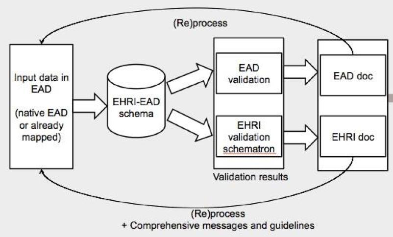 EHRI-EAD validation process