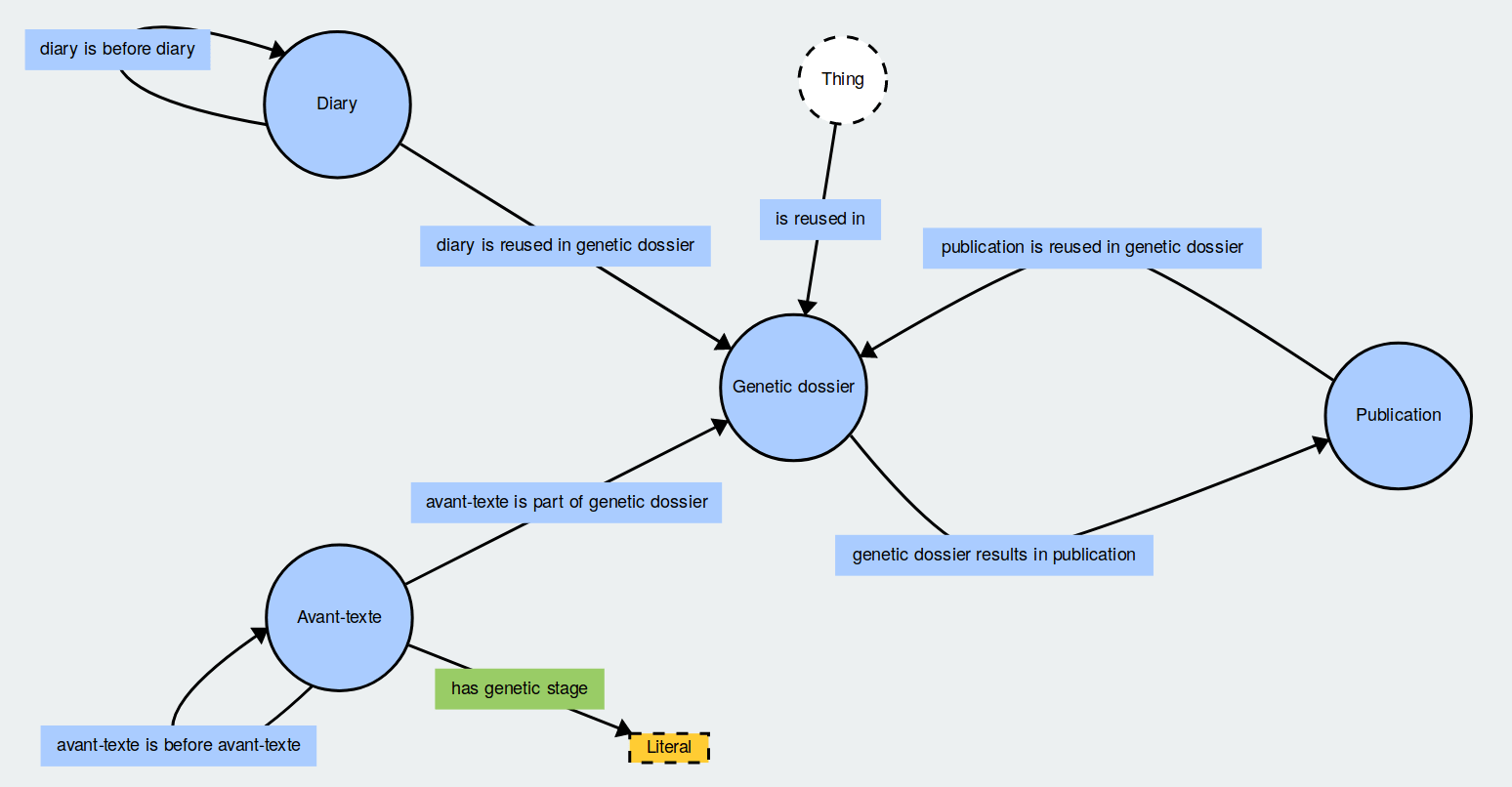 Visual rendering of the ontology, produced with WebVOWL.