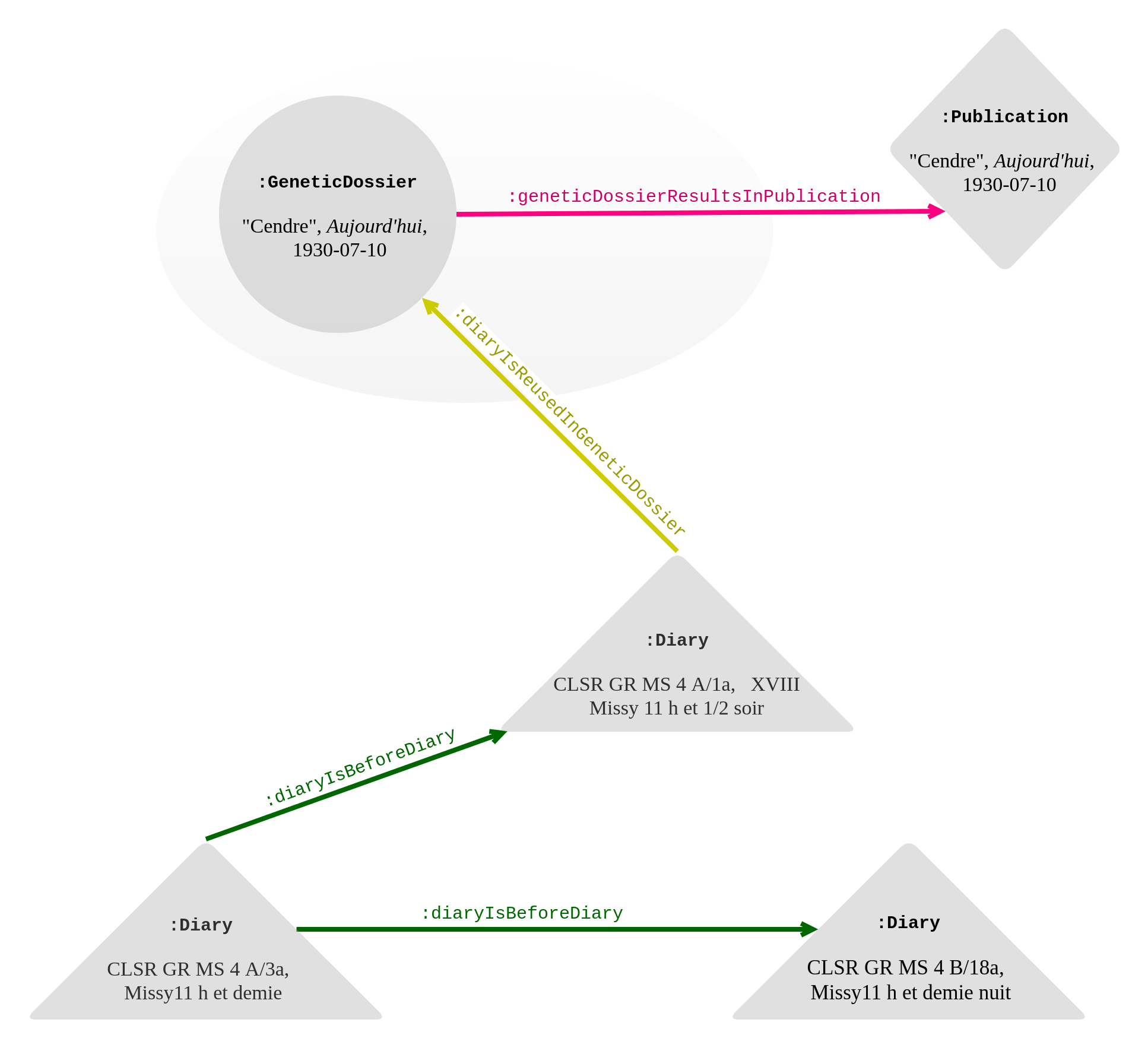 """Genetic network of """"Cendre"""", Aujourd'hui n°32, 10 July 1930 (§2). Links from the genetic dossier are in pink; the diary rewriting in green; sub-properties of :isReusedIn in yellow."""