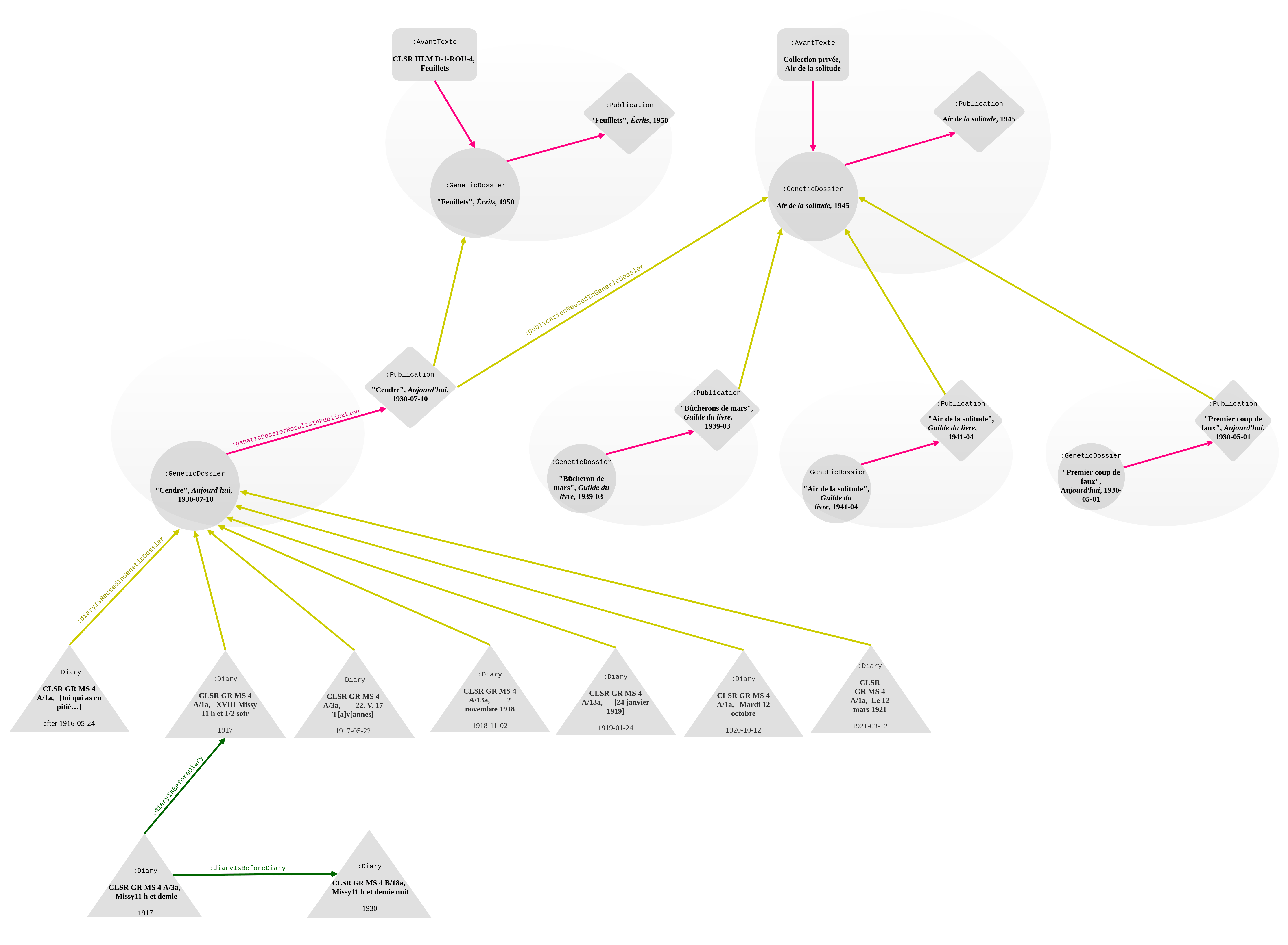 """Genetic network of """"Cendre"""", Aujourd'hui, 10 July 1930 (§1-§7), including its reuse in Feuillets and Air de la solitude (§16-19). Links to (:avantTextIsPartOfGeneticDossier) and from the genetic dossier are in pink; the diary rewriting in green; sub-properties of :isReusedIn in yellow. The labels are not repeated on all of the edges. The date is displayed for each diary entry to maintain chronological order."""