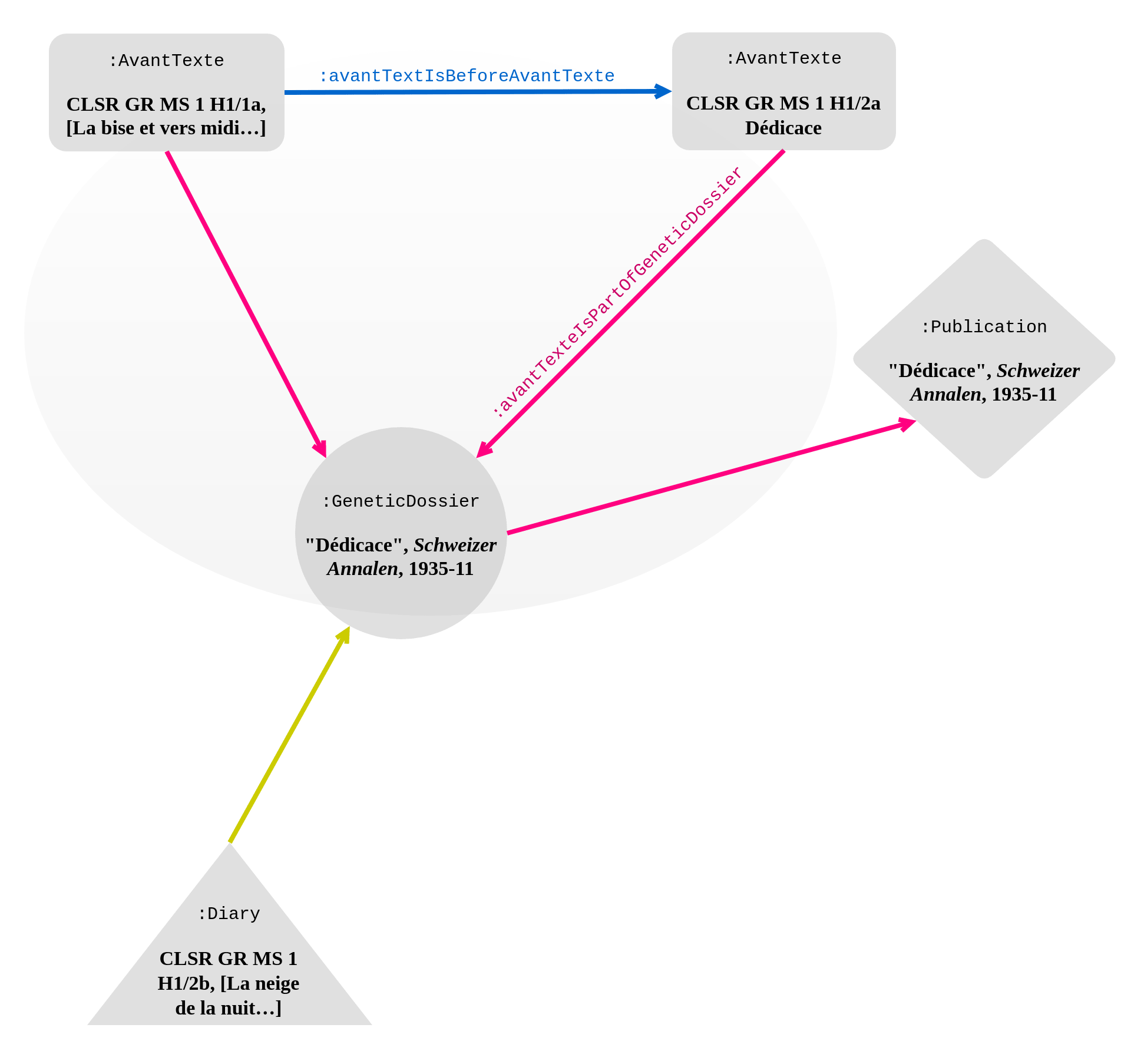 """Genetic network of """"Dédicace"""", Schweizer Annalen, November 1935. Links to the genetic dossier are in pink; the blue edges indicate the chronological succession of the documents in the genetic dossier; sub-properties of :isReusedIn are in yellow. Labels are sometimes omitted to avoid overcrowding the diagram."""