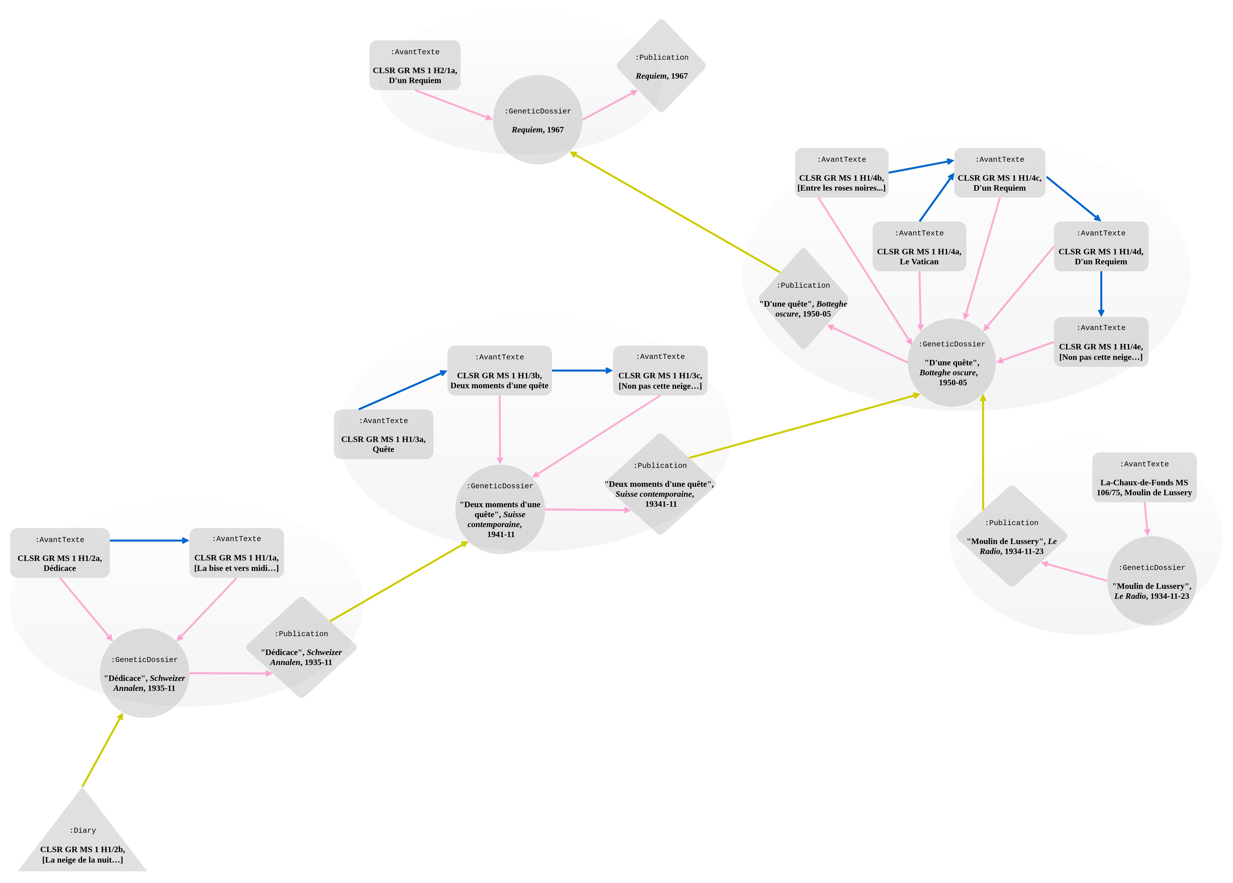 Genetic network of Requiem (part 1). Links to and from the genetic dossier are in pinkt; the property :avantTexteIsBeforeInAvantTexte in blue; sub-properties of :isReusedIn in yellow. Labels are sometimes omitted to avoid overcrowding the diagram.