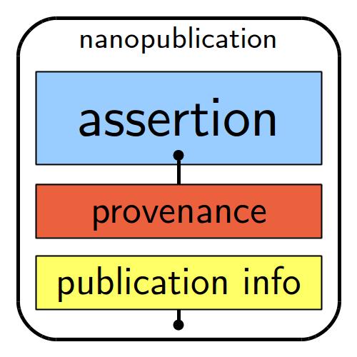 Rappresentazione grafica dei grafi di una nanopublication. Khun, T., Nanopublications. Provenance-Aware Linked Data Publishing, 2015.