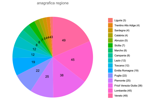 Regions of origin of the respondents