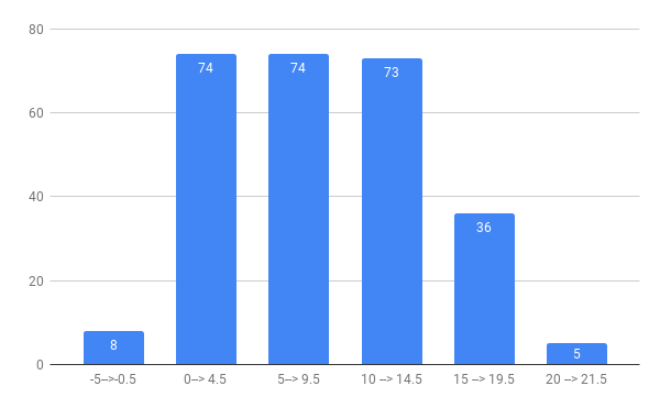 Respondents' scores represented in 5-point ranges
