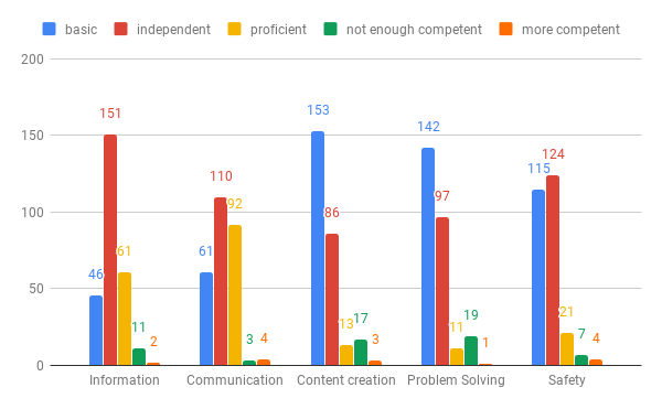 Respondents' DigComp self-assessed levels