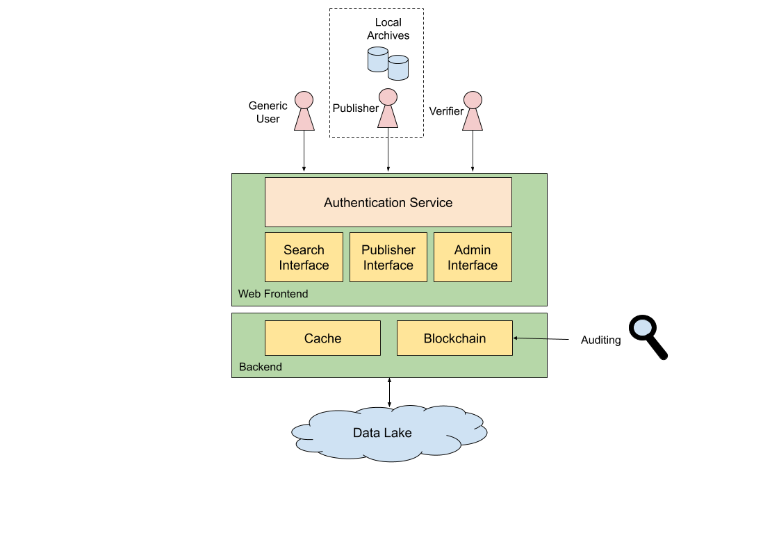 The architecture of the blockchain-based framework.