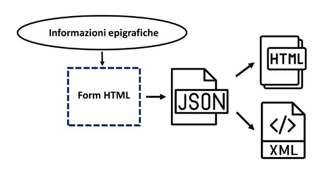 Fasi di creazione dei file XML e delle schede epigrafiche HTML.
