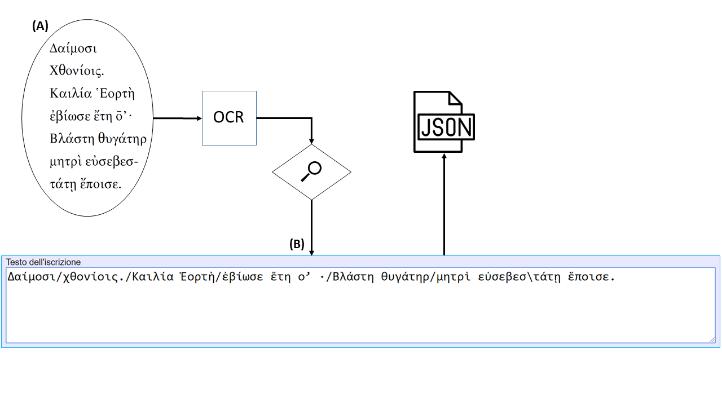 Trascrizione del testo di una iscrizione. (A) Screenshot del testo dell'iscrizione estratto da [2]. (B) Inserimento del testo prodotto dall'OCR all'interno del form di raccolta dati HTML.